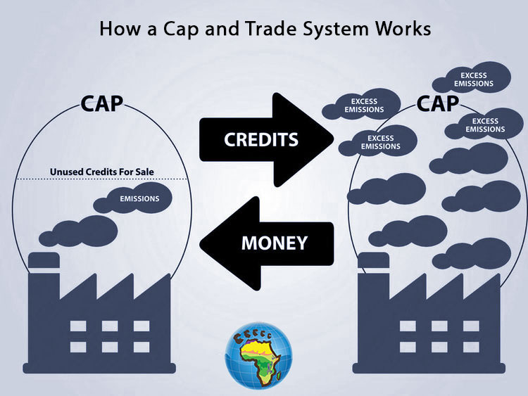 How Cap and trade system works